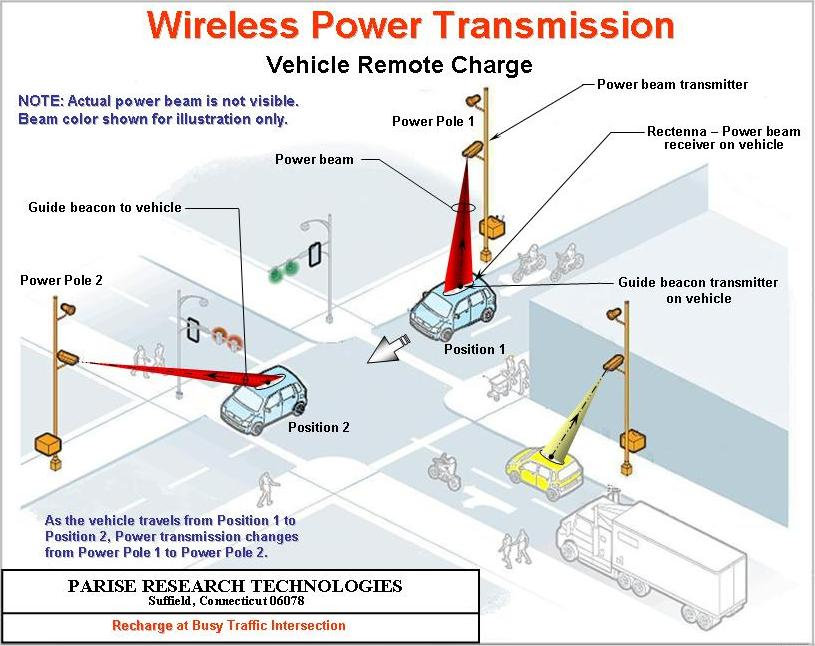 Wireless Power Transmission - PARISE RESEARCH TECHNOLOGIES